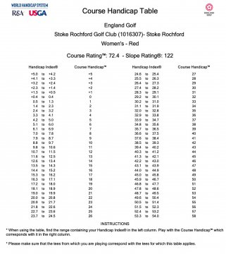RED Course Handicap Table