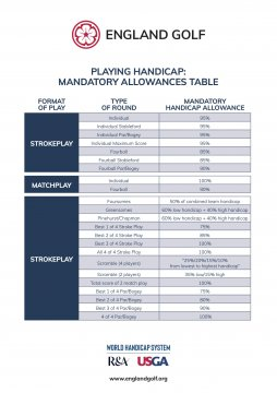 PLAYING HANDICAP Allowance Table